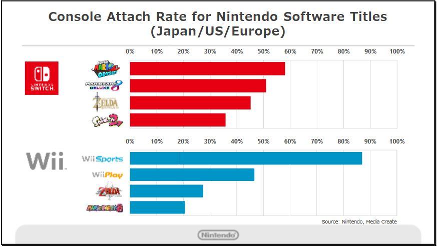 Verkaufszahlen zu Nintendo Switch-Spielen